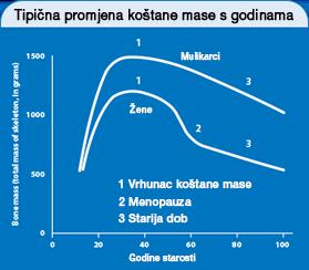 Povezanost mineralizacije i godina